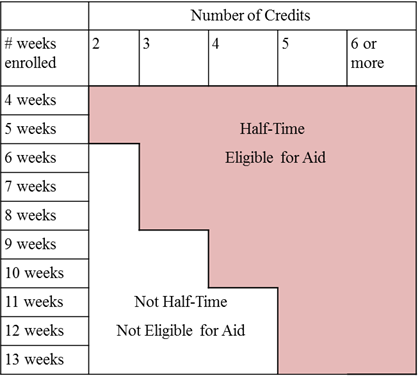 In order to be eligible for summer aid, be enrolled in at least 2 credits for 4-5 weeks, 3 credits for 6-8 weeks, 4 credits for 9-10 weeks, or 5+ credits for 11+ weeks.